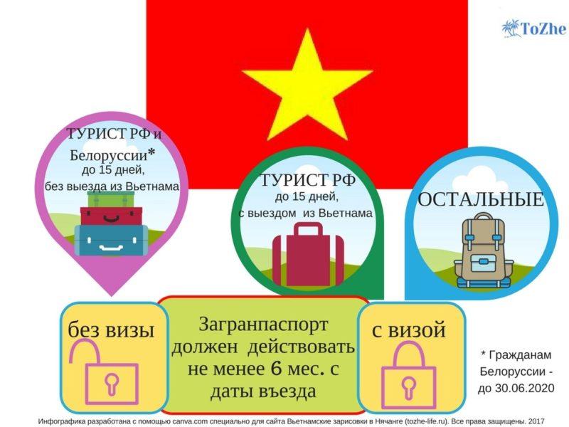 Виза во Вьетнам для россиян и граждан СНГ: кому и когда нужна, стоимость и документы для оформления