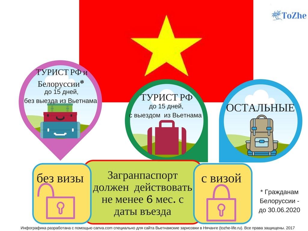 Кому нужна вьетнамская виза по прилету, landing visa