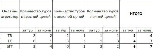 Итоги эксперимента по поиску горящих туров на travelata.ru, level.travel, в Банке горящих туров