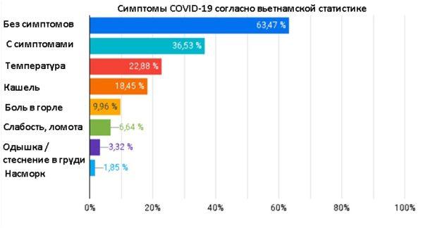 Симптомы коронавируса по вьетнамской статистике