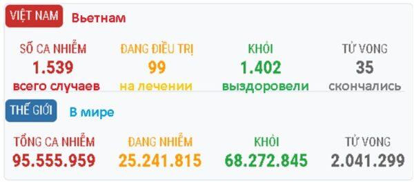 Статистика по COVID-19 во Вьетнаме и мире на 18 января 2021